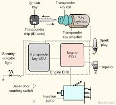 wiring diagram circuit immobiliser connect engine wiring diagram immobilizer wiring diagram volvo s70 at Immobiliser Wiring Diagram
