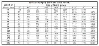 Natural Gas Sizing Chart How To Size Gas Pipe Natural Gas Pipe Sizing Spreadsheet