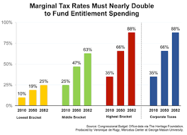 Current Tax Rate Chart Marginal Tax Rates Must Surge To Fund Entitlement Spending