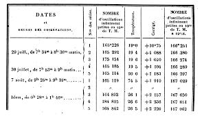 tables why not use vertical lines in a tabular tex first example of table form lefevre s guide pratique du compositeur d imprimerie