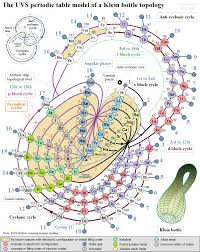 UVS_periodic_table_Klein_bottle_topology.png