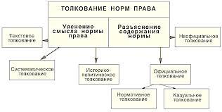 Толкование права Основные приемы способы толкования норм права Рисунок 3 Толкование норм права