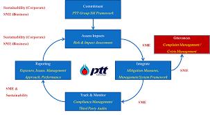 Ptt Organization Chart Human Rights