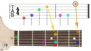 How to read guitar sheet music: How To Read Guitar Tab Ultimate Guide With Diagrams Guitar Gear Finder