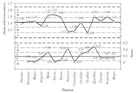 Контрольные карты Шухарта Оценка индекса работоспособности процесса термомеханического упрочнения арматурного проката