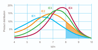 Ie3 Motor Efficiency Chart Ie3 Ie4 Motors Selecting The Right Control And Protection