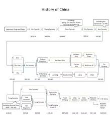 How Many Chinese Dynasties Were There In Total Quora