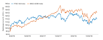Uk Stocks Brexit Blues Legg Mason