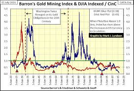 Gold Stock Index Chart Barrons Gold Mining Index A Ninety Six Year Study Gold Eagle