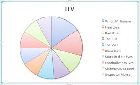 Creating Pie Charts Worksheet Microsoft Excel Tutorials How To Create A Pie Chart