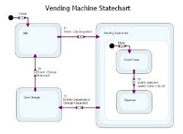 State Machine Diagram For Coffee Vending Machine Mesmerizing Creating StateBased Designs National Instruments