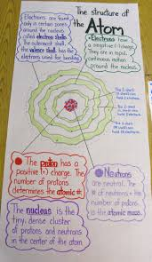 best krypton images school projects science the structure of the atom anchor chart science