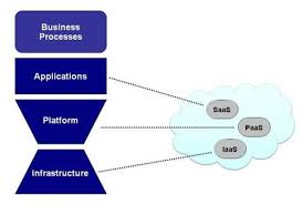 Cloud Computing Examples Cloud Computing For Business What Is Cloud