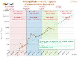 Bitcoin kurs (dkk til bitcoin) bitcoin er navnet på den mest kendte kryptovaluta. Chartsbtc On Twitter When In Doubt Zoom Out Bitcoin