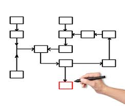Flow Charts In Java Programming Flowchart Examples How A Flowchart Can Help You Program Better