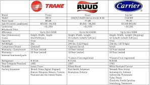 Furnace Comparison Chart Lennox Ac Prices Costco Susera