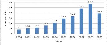 Реферат Экономическое взаимодействие Китая и России состояние  Рисунок 3 Динамика Россия и китай торговли в 2000 2009гг млрд долл США