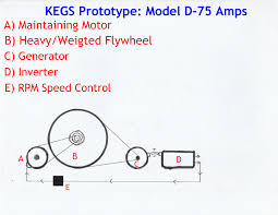 electric generators diagram. The K.E.G.S. Kinetic Electricity Generating System Is A New Energy Concept Based On Old Technology, That Many Are Working Today. Electric Generators Diagram