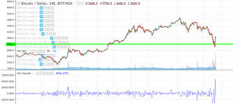 Btc Volume Chart Btc Volume On Bitfinex 4 Hour Chart Over Double Previous