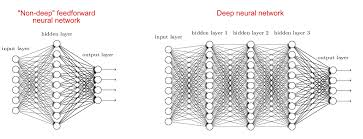 Deep Neural Network What Is The Difference Between A Neural Network And A Deep