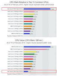 Cpu Comparison Chart 2018 Cpu Processor Comparison Intel Core I9 Vs I7 Vs I5 Vs I3