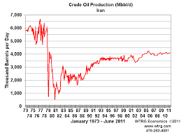 Middle East Oil Prices Chart History And Analysis Crude Oil Prices