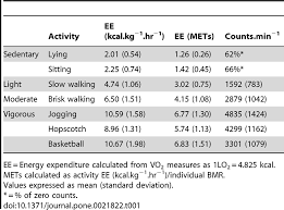Activity Energy Expenditure Chart Energy Expenditure Ee In Kcal Kg 1 Hr 1 And Mets And