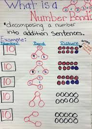 Decomposing Numbers Anchor Chart Number Bonds Kindergarten Anchor Charts Number Bonds