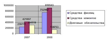 Дипломная работа Анализ финансовых результатов деятельности  Динамика темпа роста привлеченных средств ОАО СКБ банк тыс руб