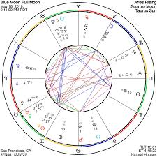 Full Moon Chart 2019 Astrograph A Scorpio Full Moon Of Intuition Relationship