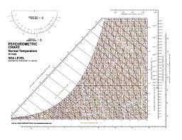 Trane Psychrometric Chart Si Units Psychrometric Chart Si Pdf Bedowntowndaytona Com