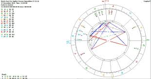 jupiter the jupiter transits 2017 and the jupiter uranus chart 1 27 2016 jupiter uranus opposition