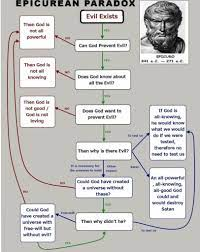 any good rebuttals to the epicurean paradox? Only thing stopping me from  being a theist. Also i don't know if this is the right subreddit for this  lol : religion
