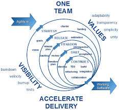 Agile Software Development Principles Patterns And Practices Agile Software Development Spirit Of Soft Llc