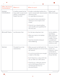 Office 365 Live Office 365 Groups What You Get And What To Use Sharegate