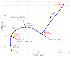 nyquist plot of the complex impedance of a kokam 40 ah figure fig 4 nyquist plot of the complex impedance of a kokam 40 ah nmc