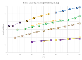 Because Who Doesnt Like Visual Data Priest Leveling