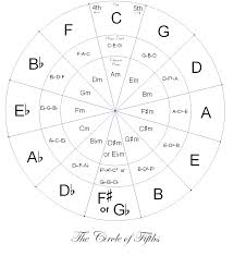 Printable Circle Of Fifths Music Chords Circle Of Fifths