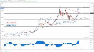 Btc Enjoys A Boost From Usd Cnh Price Climb Coin News