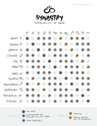 Compatibility Birthdate Chart Zodiac Compatibility Chart Nia Perry