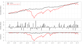 Hedge Fund Crowding Archives Alphabetaworks Charts