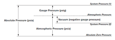 Psia To Psig Conversion Chart Direct Measurement Of Mass Flow Rate In Industrial Process