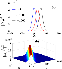 a) Amplitude of the soliton envelope at different times t. (b)...