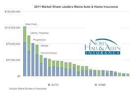 home insurance companies homeowners auto insurance market share leaders home insurance companies in orlando