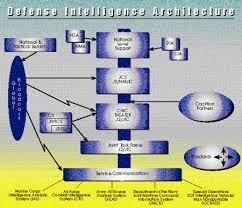 Defense Intelligence Agency Org Chart Defense Intelligence Agency Encyclopedia Article Citizendium