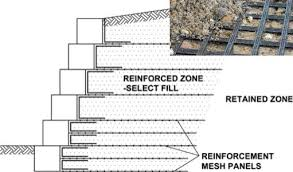 Small Picture Gabion Retaining Wall Design Guidelines