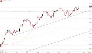 Ftse 100 Long Term Chart Dow Jones Nasdaq 100 S P 500 Dax 30 Ftse 100 Forecast