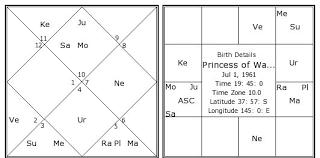Princess Diana Birth Chart Princess Of Wales Diana Birth Chart Princess Of Wales