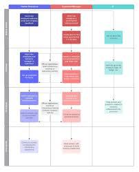 Create Process Flow Chart Free Flowchart Maker Create Flowcharts Online In Lucidchart