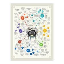 Shoptagr Literary Insults Chart By Tim Amp Aurelia Sanders